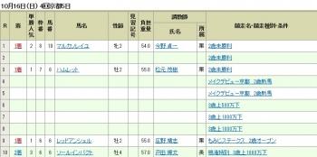 【競馬】 福永さん、4戦3勝2着1回で秋華賞に挑むwwwwww