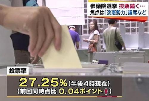 参院選 午後4時現在の投票率27.25% 前回上回る
