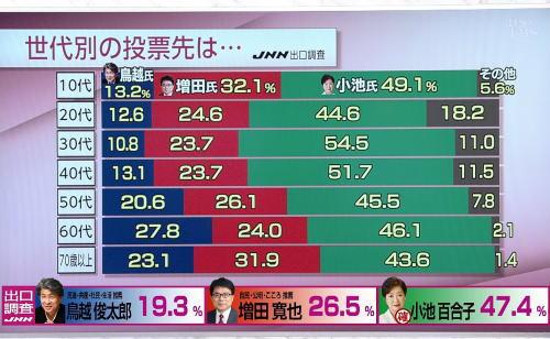 パヨク「出来レースの不正選挙お疲れ様でした。何もかも完全に腐りきった日本社会!(怒)」