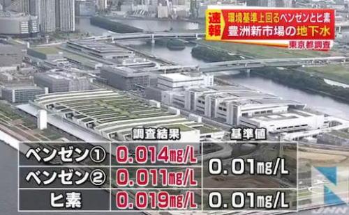 豊洲市場で環境基準を上回るベンゼンとヒ素を検出…東京都が地下水をモニタリング調査