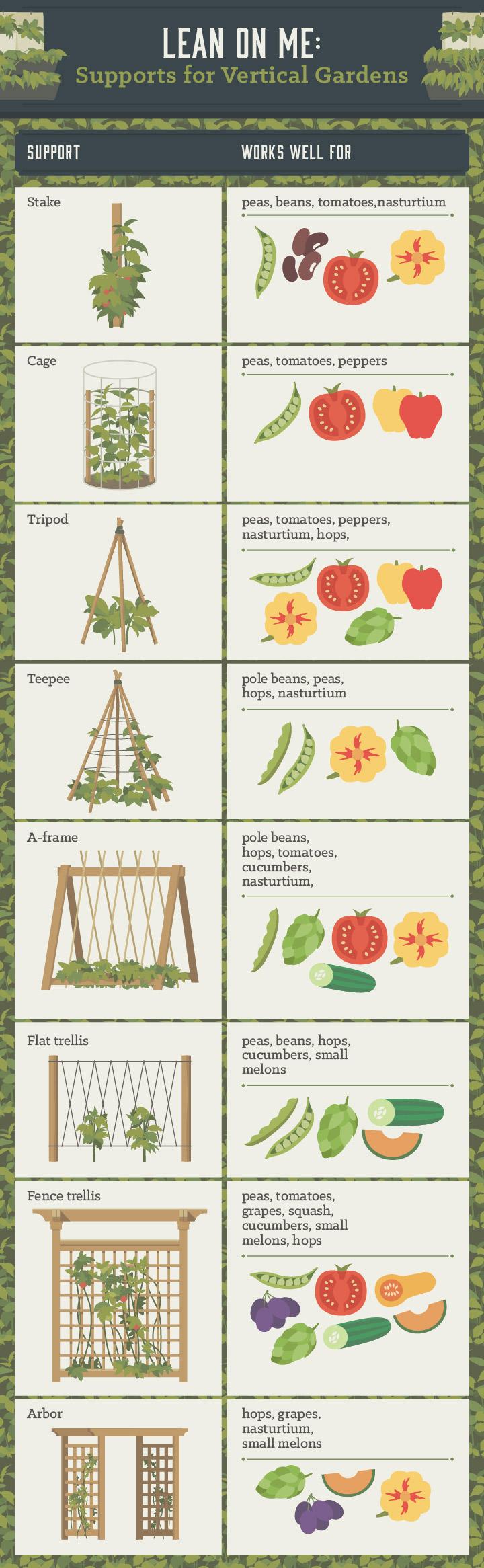 Fullsize Of Vertical Garden Systems Diy