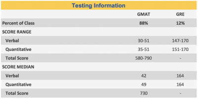 HBS Reveals Class of 2019 Profile   The GMAT Club