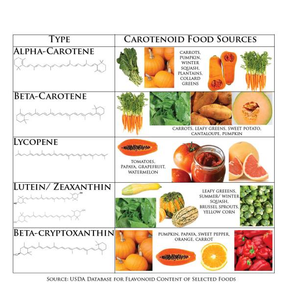 Carotenoids in food