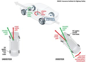 Electronic Stability Control diagram picture
