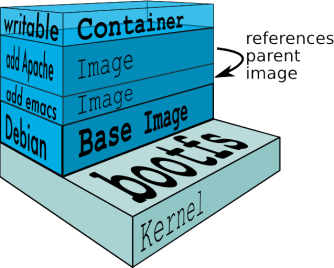 Docker Filesystem Multilayer