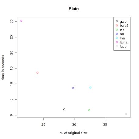 Plain
