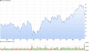 chart_year_Coca-Cola (1)