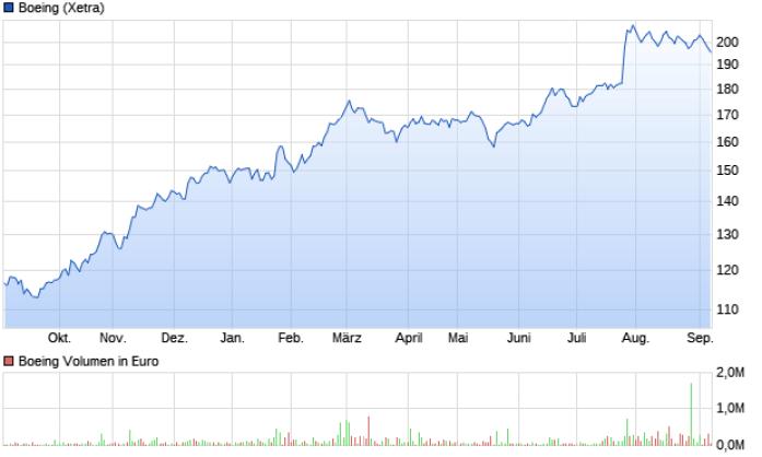 chart_year_Boeing
