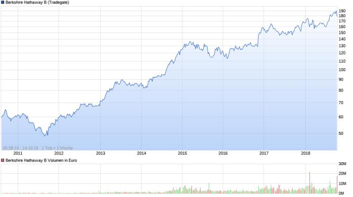 chart_all_BerkshireHathawayB