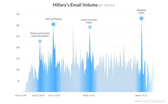 hillary-clinton-email-volume-graph