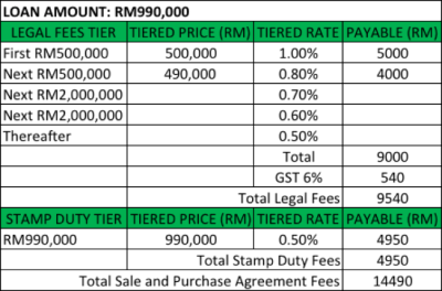 Do you have enough savings to buy a house in Malaysia? - Rooftalks - Property & Lifestyle