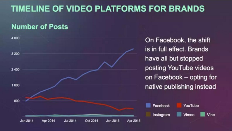 the rise of facebook video