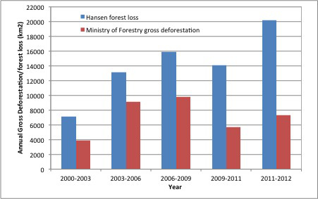 Figure 1: Analysis by Arief Wijaya of forest loss in Indonesia as predicted by the Hansen dataset vs Ministry of Forestry data.