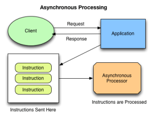 Asynchronous Processing