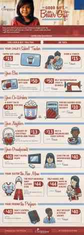 compassion infographic