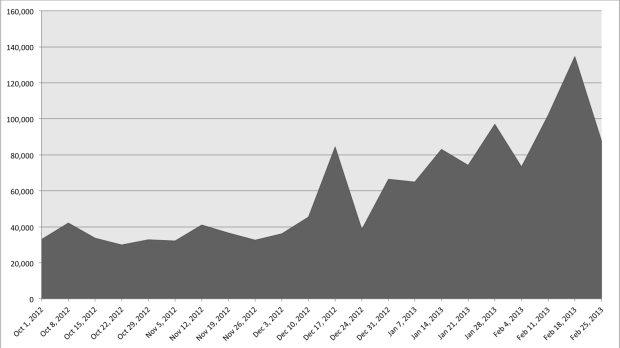 Twitter referral visits Nov '12 - Feb '13