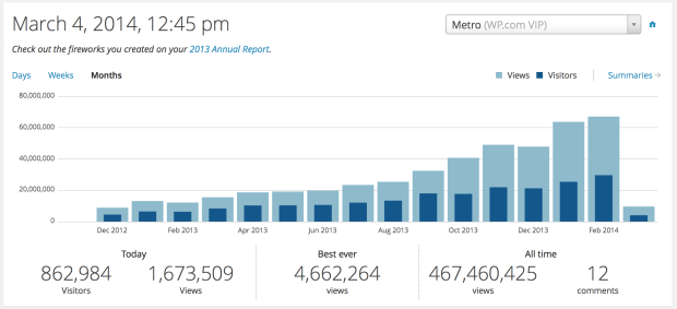 WordPress.com Stats for Metro