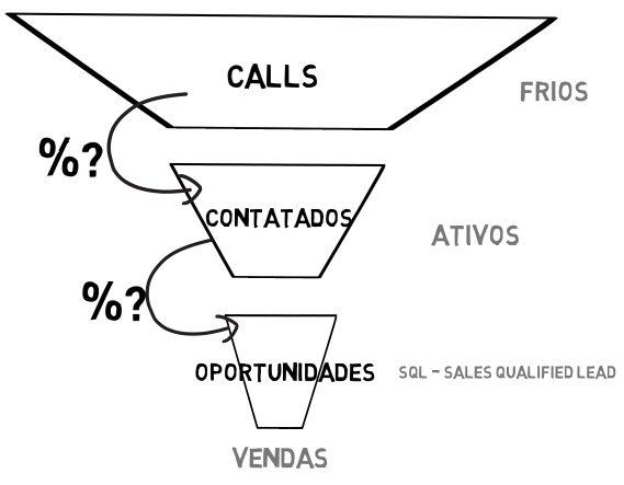 Métricas para outbound marketing