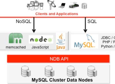 MySQL Cluster