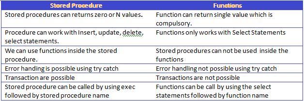 storedVsfunctions