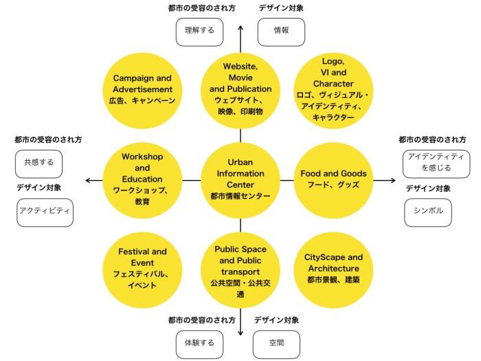 出所:『シビックプライド2−都市と市民のかかわりをデザインする』 (伊藤・紫牟田、2016)より筆者作成