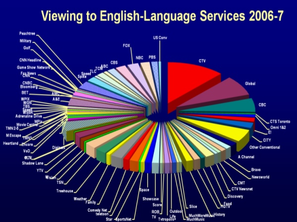 Canadian television network breakdown