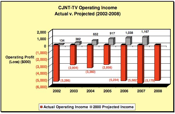 CJNT profits