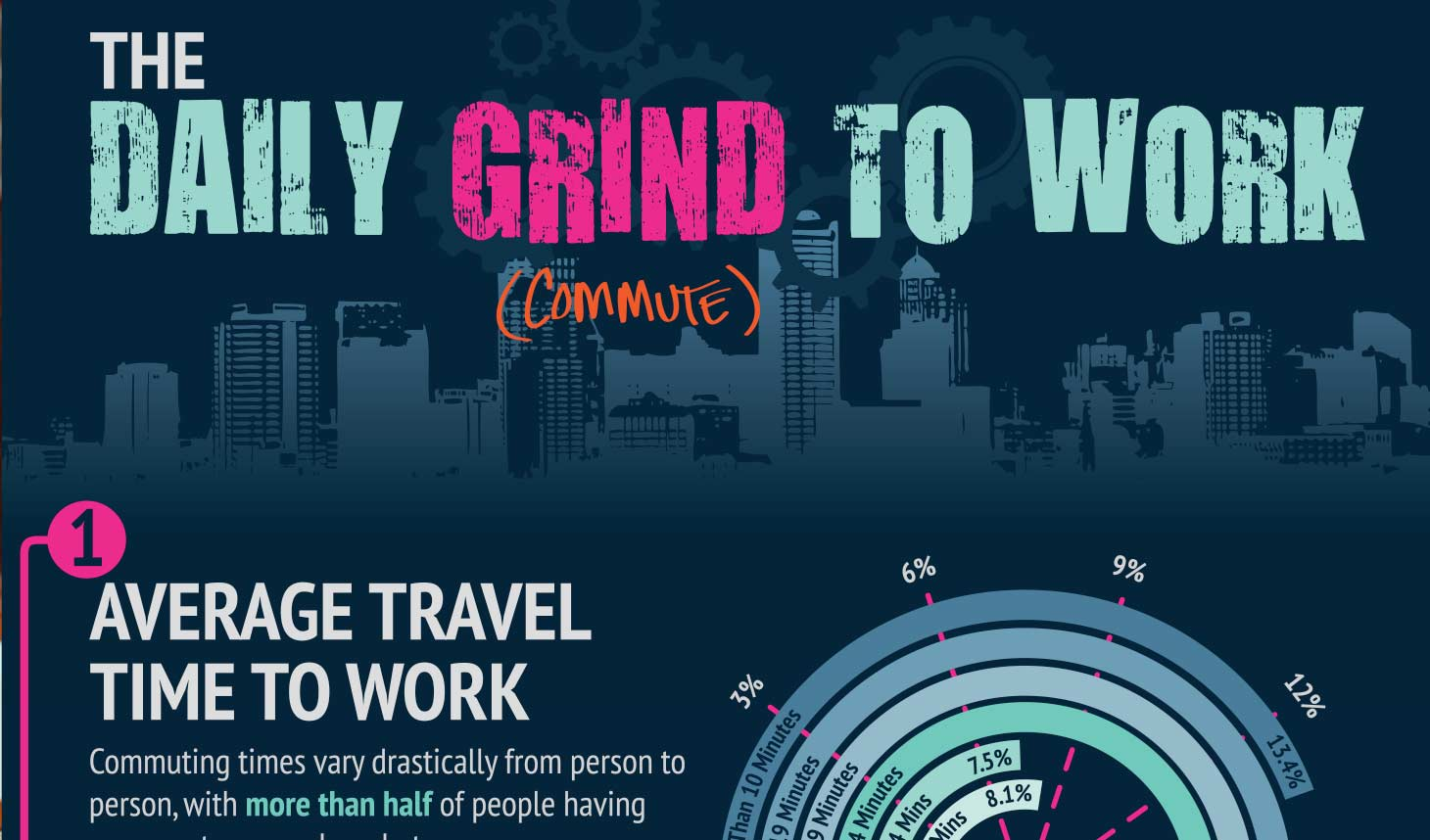 The Daily Grind to Work Infographic