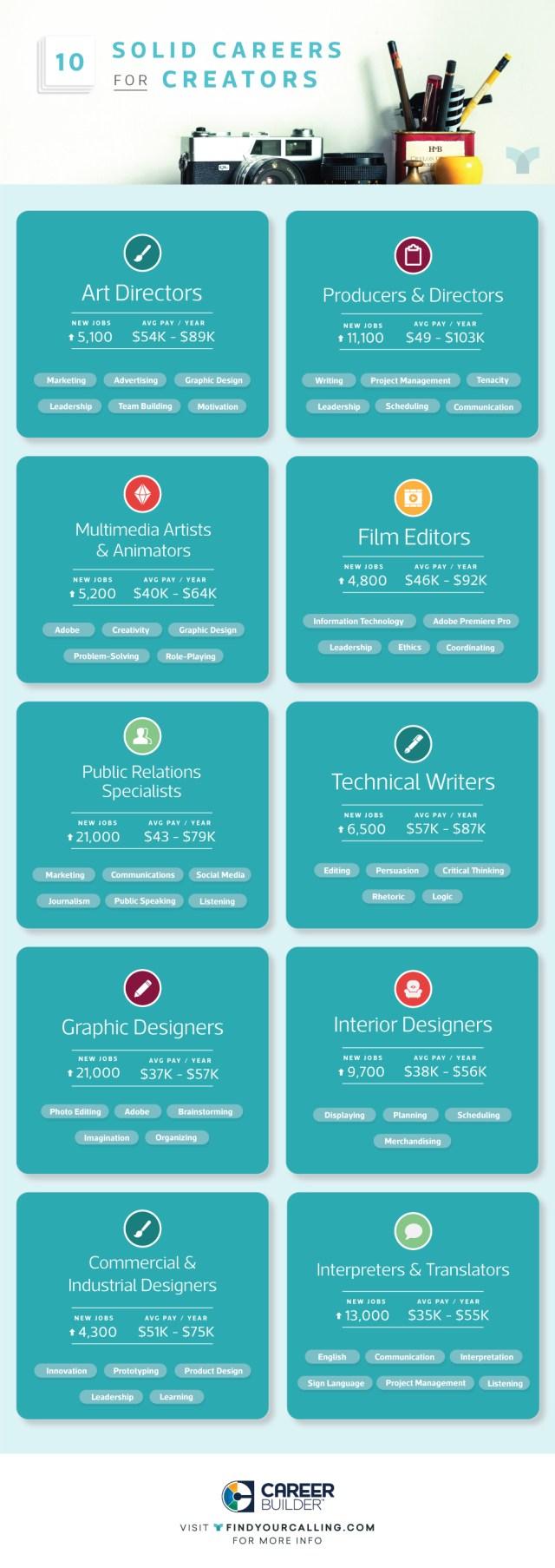 creative-jobs-infographic
