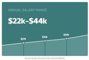FYC pipefitter salary
