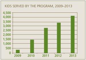 Kids Summer Meals Stats