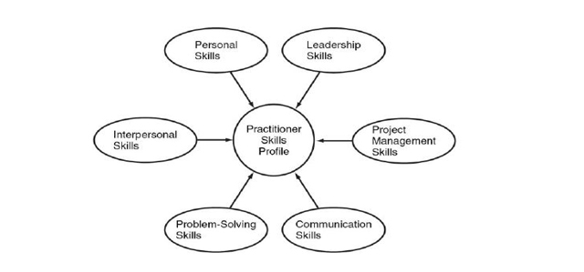 organization_development