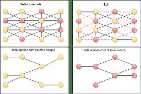 Exemplo de redes com clientes de versões diferentes. A primeira totalmente conectada. Na segunda, as linhas vermelhas indicam que clientes de versões diferentes irão se desconectar. Na terceira e quarta vemos as redes isoladamente.