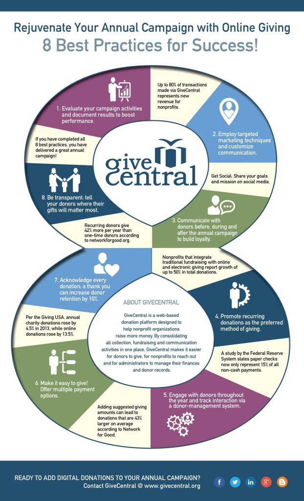 INFOGRAPHIC: Rejuvenate your annual campaign with online giving: 8 best practices for success!