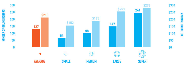 bar graph showing the growth in the average online donation between 2013 and 2014 for four categories of small nonprofits