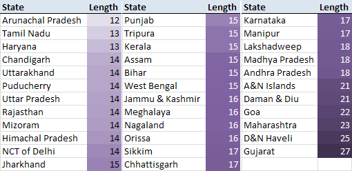 State-wise name length