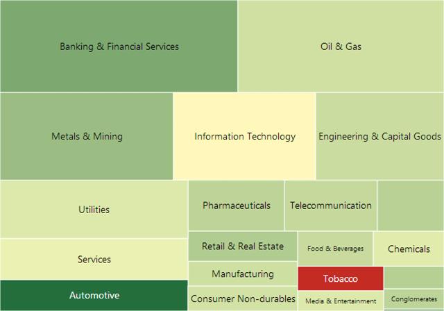 Market movement 2010