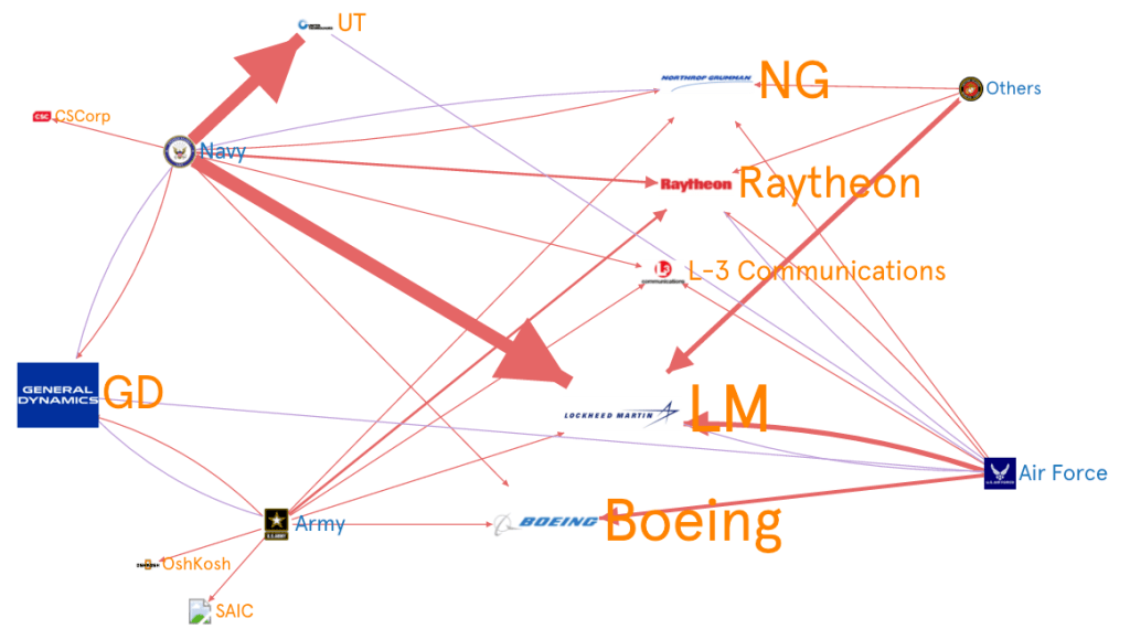 US-defense-contracts-graphcommons