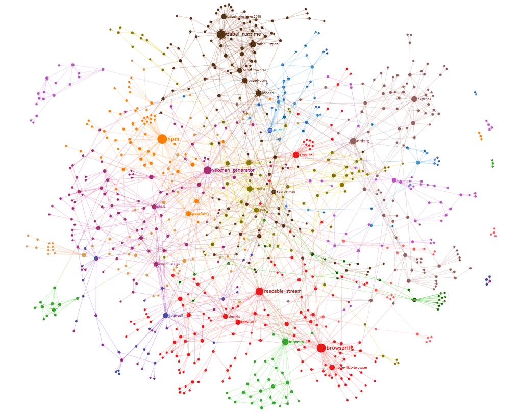NPM Dependency Graph: Top 100 dependent upon npm packages and their dependencies in 4 levels of depth.