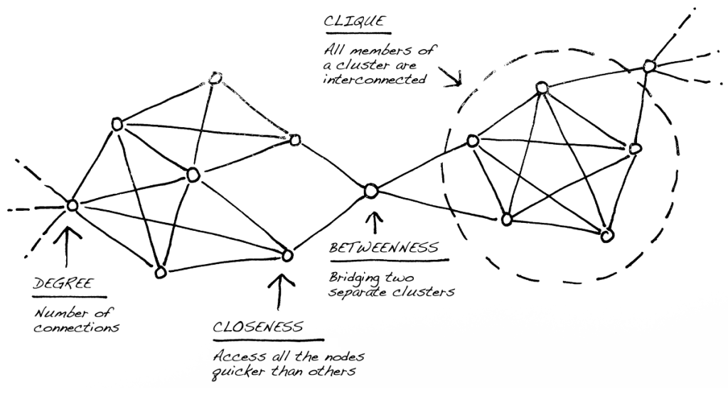 network-analysis-graphcommons