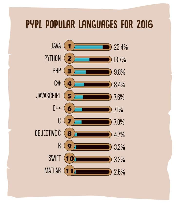 Top programming languages for 2017, top programming languages to learn, Top coding languages of 2017, 2017 top languages, C++, C,Java, Python, C#, Javascript,,PHP,RUBY, Text, Perl, Best language to learn, language to learn in 2017, Top programming language to learn
