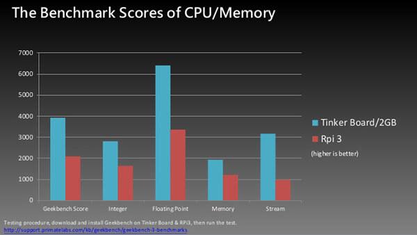 The benchmark scores of CPU/Memory- Tinker Board Vs Raspberry Pi