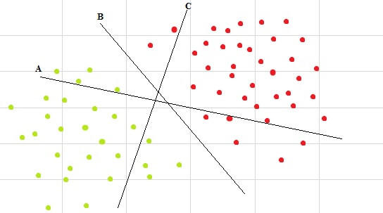 Support Vector Machines multiple hyperplanes