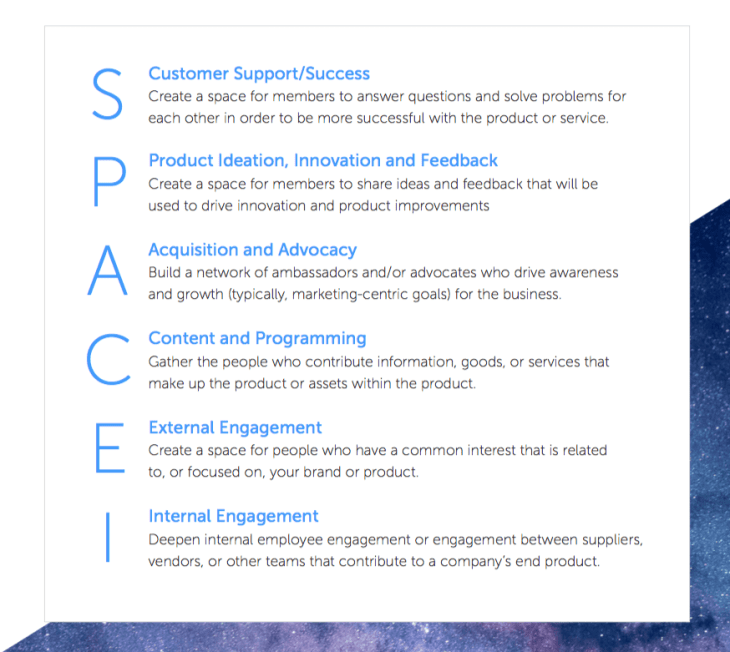 http://cmxhub.com/article/the-space-model/