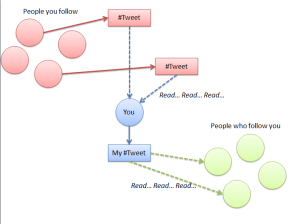Twitter Diagram Flowchart with Followers and Tweets