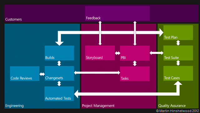 Visual Studio ALM Tractability Matrix