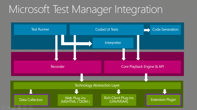 Microsoft Test Manager Architecture