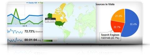 Intégration de Google Analytics dans HootSuite