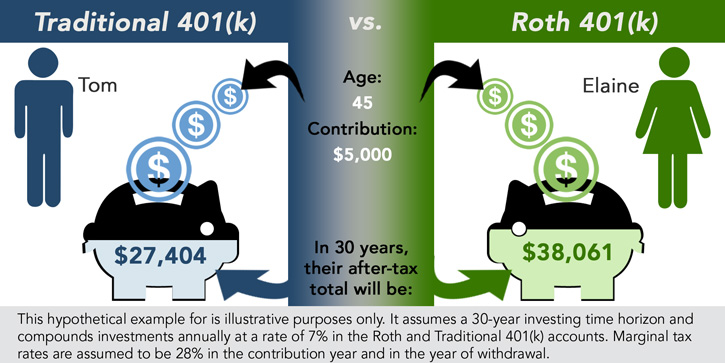 The Basics about the Roth IRA