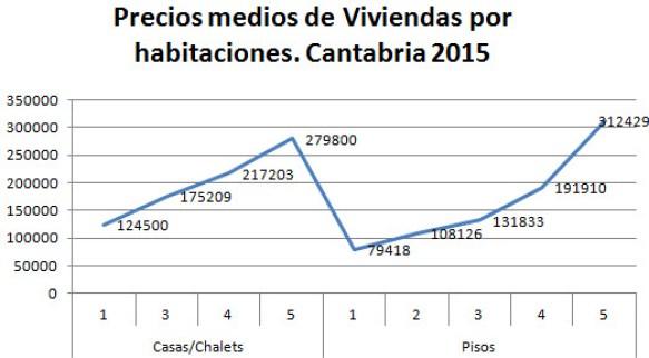 precios-medios-viviendas-habitaciones-2015